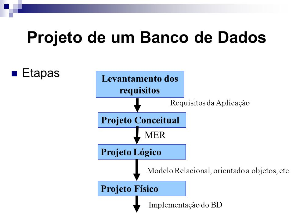 Projeto de um Banco de Dados Etapas Levantamento dos requisitos Projeto Conceitual Projeto Lógico Projeto Físico MER Modelo Relacional, orientado a objetos, etc Requisitos da Aplicação Implementação do BD