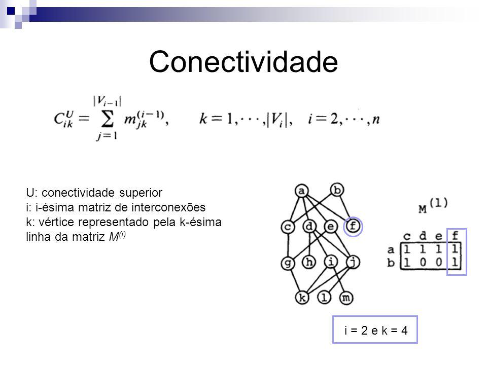 Conectividade U: conectividade superior i: i-ésima matriz de interconexões k: vértice representado pela k-ésima linha da matriz M (i) i = 2 e k = 4
