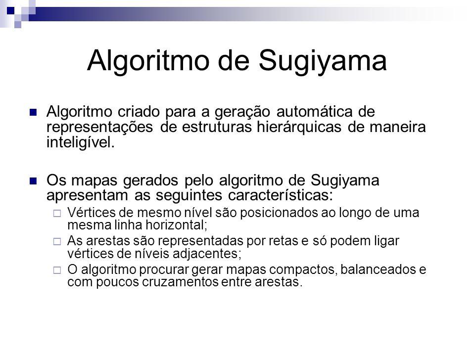 Algoritmo de Sugiyama Algoritmo criado para a geração automática de representações de estruturas hierárquicas de maneira inteligível. Os mapas gerados