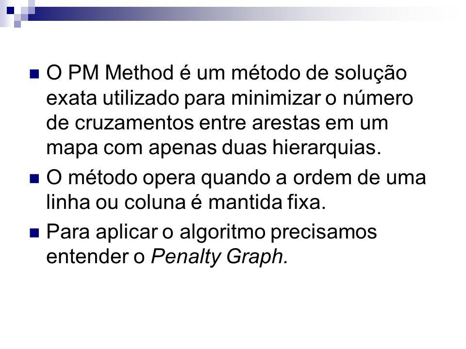 O PM Method é um método de solução exata utilizado para minimizar o número de cruzamentos entre arestas em um mapa com apenas duas hierarquias. O méto