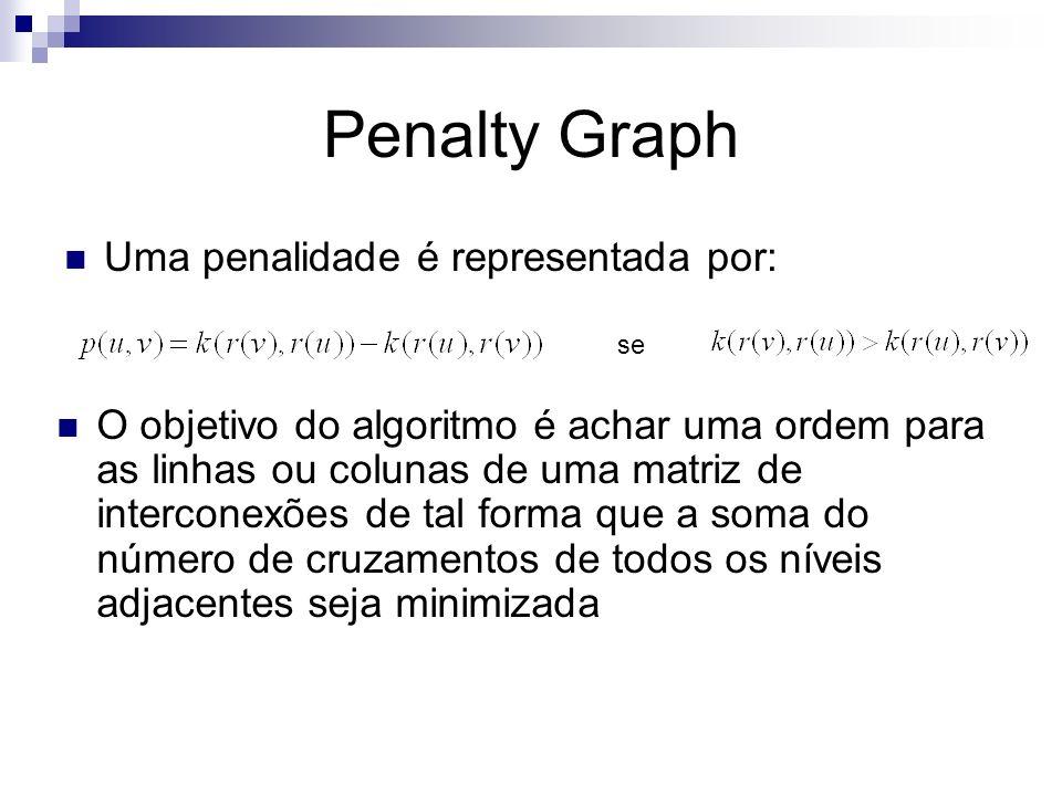 Penalty Graph Uma penalidade é representada por: se O objetivo do algoritmo é achar uma ordem para as linhas ou colunas de uma matriz de interconexões