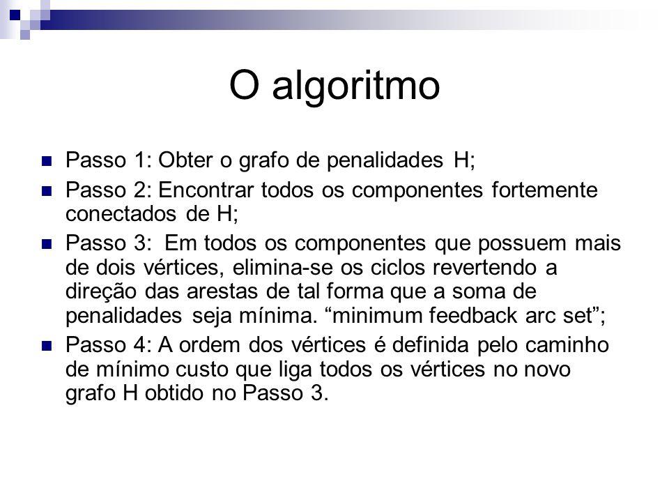 O algoritmo Passo 1: Obter o grafo de penalidades H; Passo 2: Encontrar todos os componentes fortemente conectados de H; Passo 3: Em todos os componen