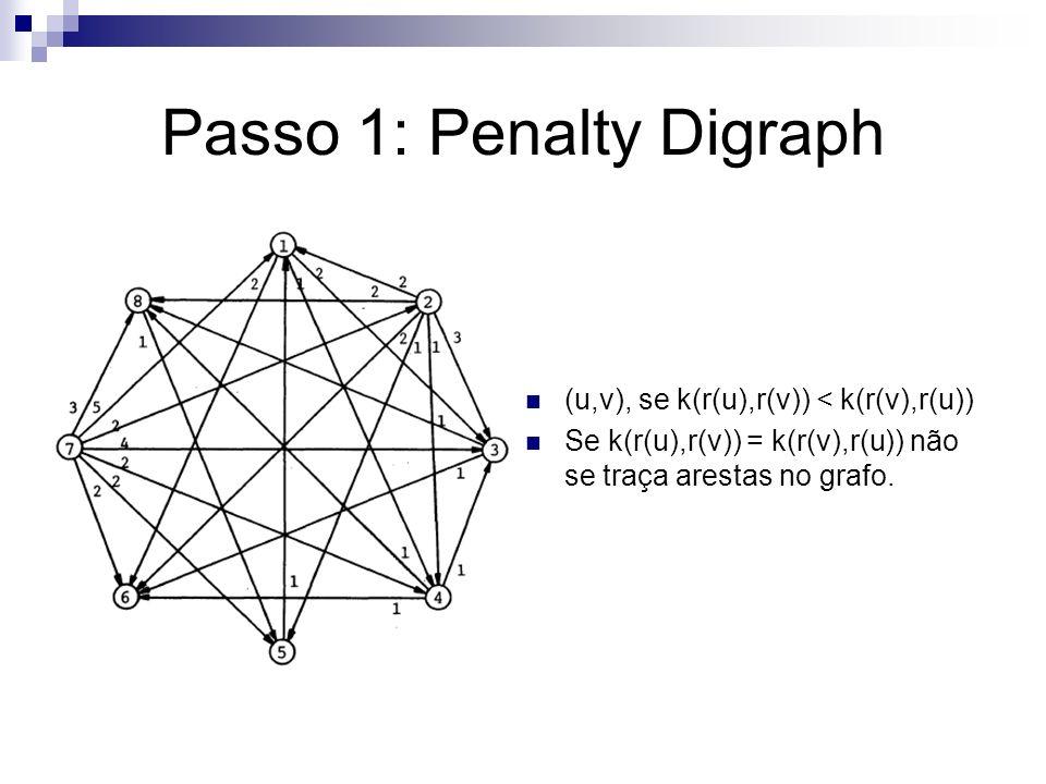 Passo 1: Penalty Digraph (u,v), se k(r(u),r(v)) < k(r(v),r(u)) Se k(r(u),r(v)) = k(r(v),r(u)) não se traça arestas no grafo.