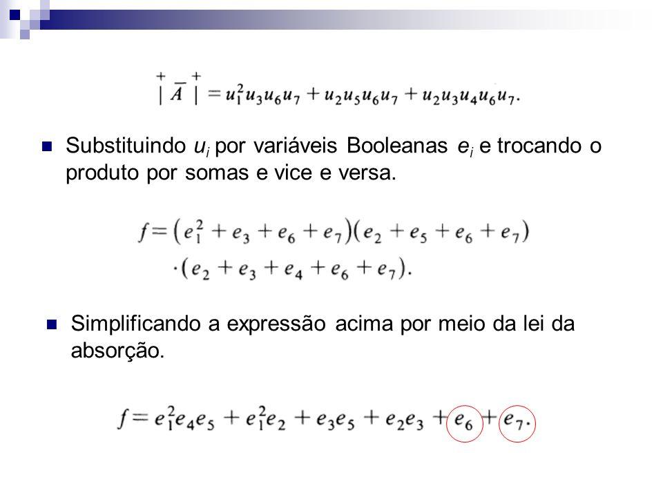 Substituindo u i por variáveis Booleanas e i e trocando o produto por somas e vice e versa. Simplificando a expressão acima por meio da lei da absorçã