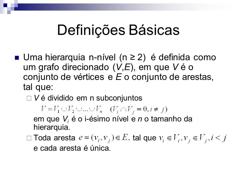 Definições Básicas Uma hierarquia n-nível (n 2) é definida como um grafo direcionado (V,E), em que V é o conjunto de vértices e E o conjunto de aresta