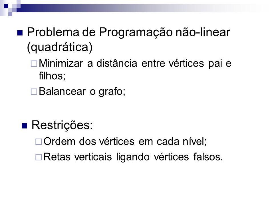 Problema de Programação não-linear (quadrática) Minimizar a distância entre vértices pai e filhos; Balancear o grafo; Restrições: Ordem dos vértices e