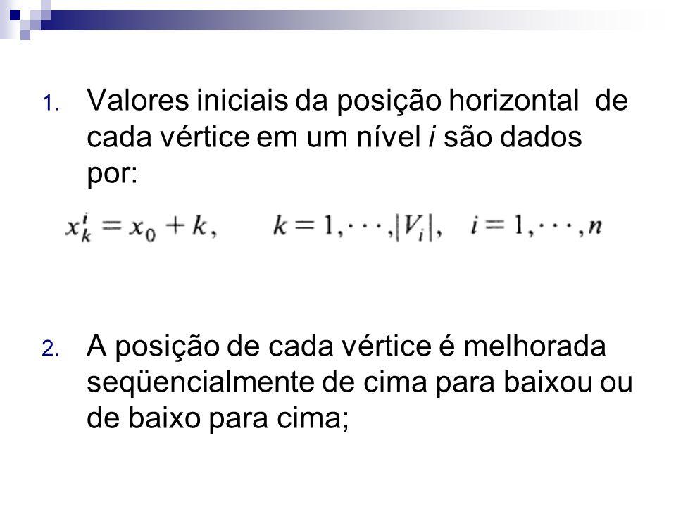 1. Valores iniciais da posição horizontal de cada vértice em um nível i são dados por: 2. A posição de cada vértice é melhorada seqüencialmente de cim