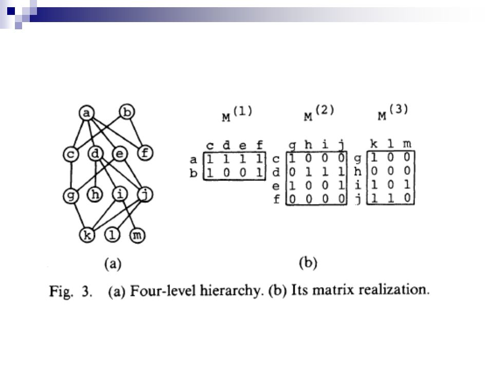 Número de Cruzamentos em Hierarquias n-Níveis O número de cruzamentos com o vértice v k, sucedendo v j na matriz de interconexões: em q representa o número de colunas da matriz M (i).