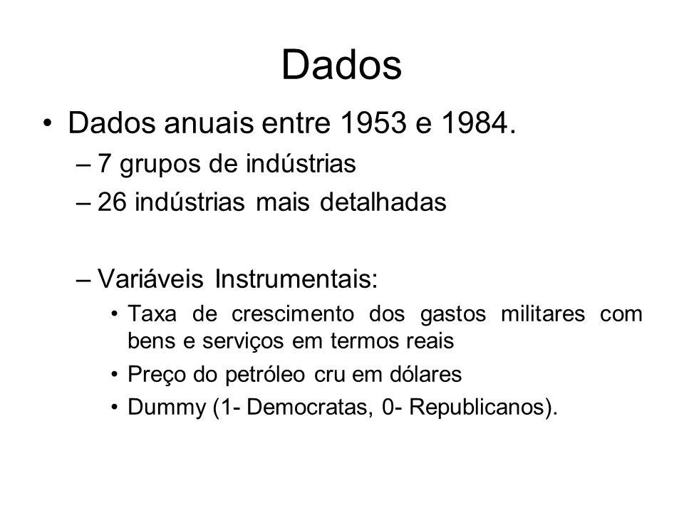 Dados Dados anuais entre 1953 e 1984.