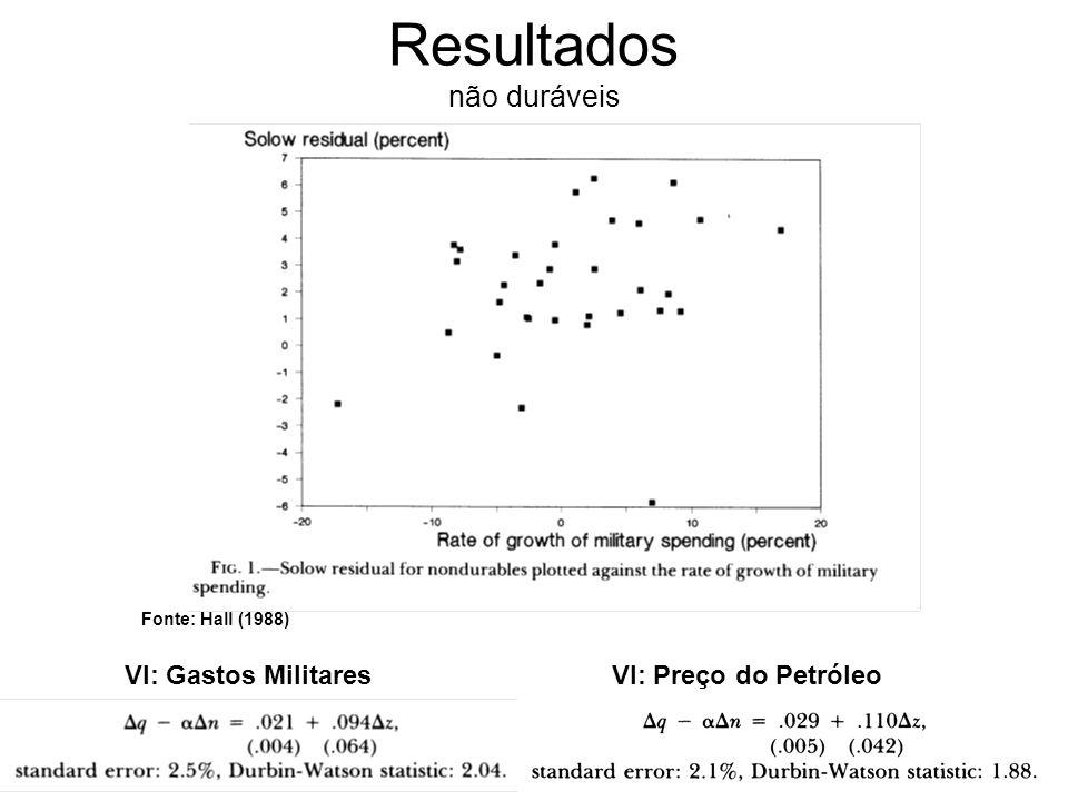 Resultados não duráveis VI: Gastos Militares VI: Preço do Petróleo Fonte: Hall (1988)