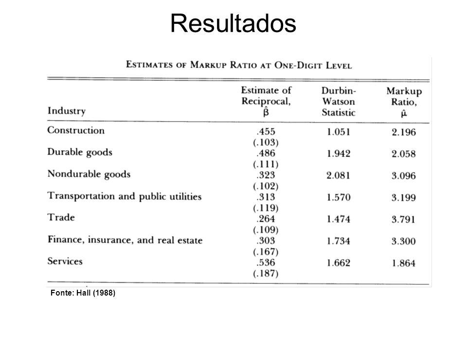 Resultados Fonte: Hall (1988)
