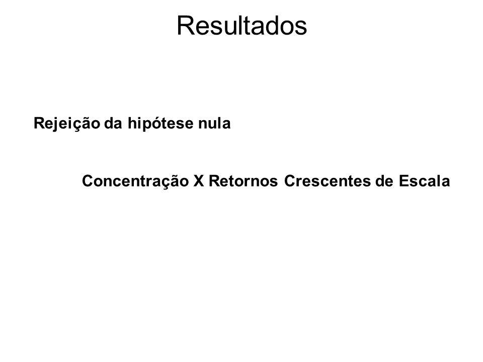 Resultados Rejeição da hipótese nula Concentração X Retornos Crescentes de Escala