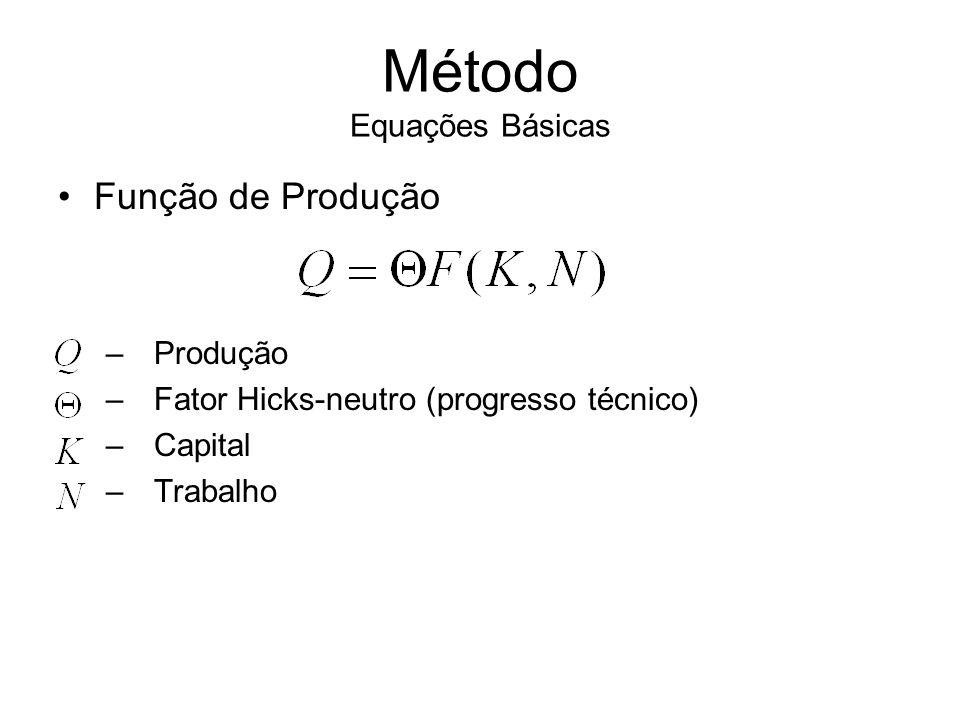 Função de Produção – Produção –Fator Hicks-neutro (progresso técnico) –Capital –Trabalho Método Equações Básicas