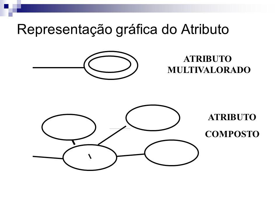 Representação gráfica do Atributo ATRIBUTO ATRIBUTO CHAVE ATRIBUTO DERIVADO