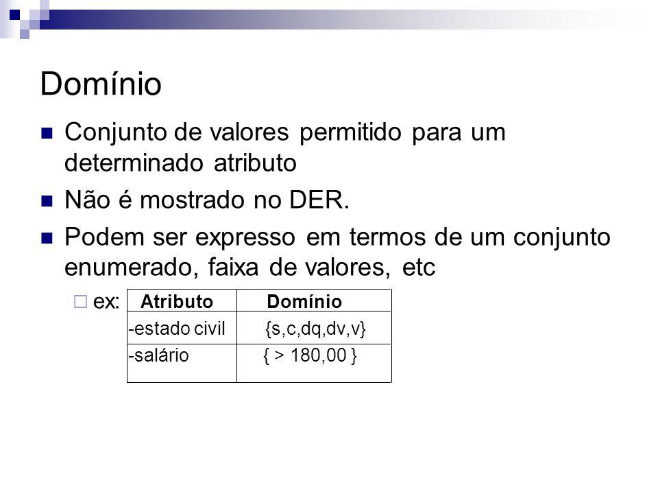 Representação gráfica do Atributo ATRIBUTO MULTIVALORADO ATRIBUTO COMPOSTO