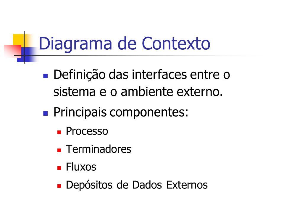 Diagrama de Contexto Definição das interfaces entre o sistema e o ambiente externo. Principais componentes: Processo Terminadores Fluxos Depósitos de