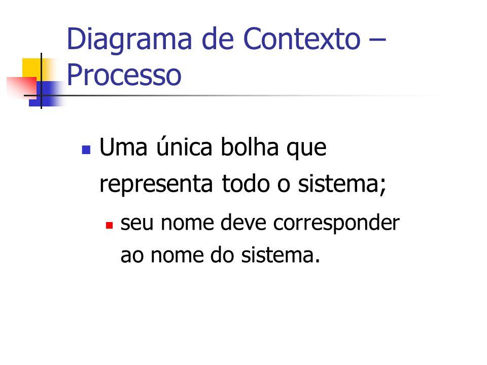 Diagrama de Contexto – Processo Uma única bolha que representa todo o sistema; seu nome deve corresponder ao nome do sistema.
