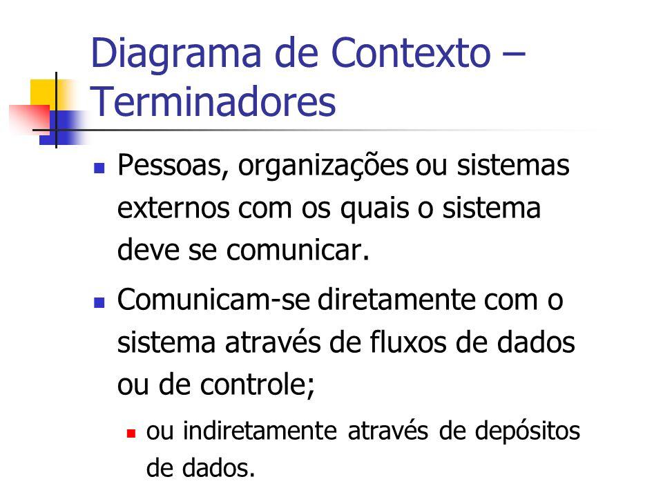 Diagrama de Contexto – Terminadores Pessoas, organizações ou sistemas externos com os quais o sistema deve se comunicar. Comunicam-se diretamente com
