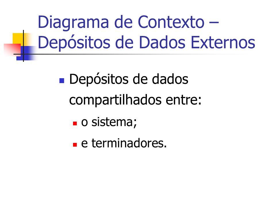 Diagrama de Contexto – Depósitos de Dados Externos Depósitos de dados compartilhados entre: o sistema; e terminadores.