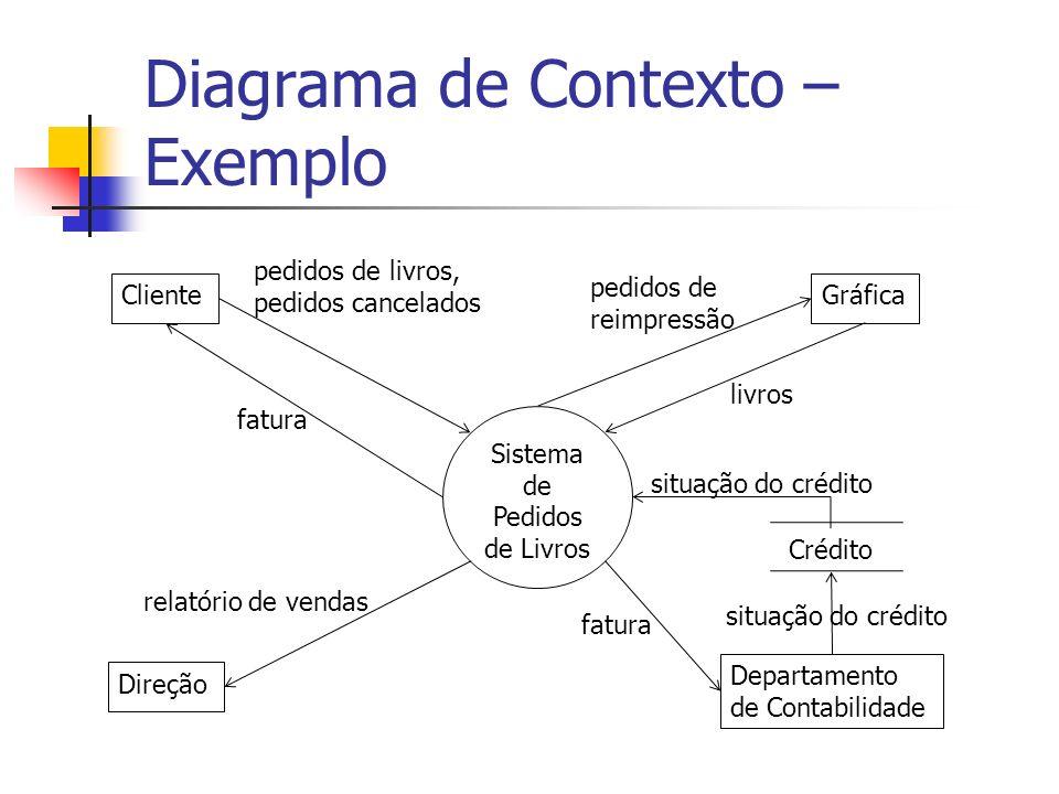 Diagrama de Contexto – Exemplo Sistema de Pedidos de Livros Cliente Direção Gráfica Departamento de Contabilidade pedidos de livros, pedidos cancelado