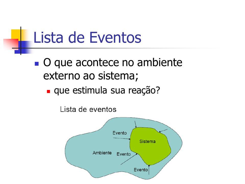 Lista de Eventos O que acontece no ambiente externo ao sistema; que estimula sua reação?