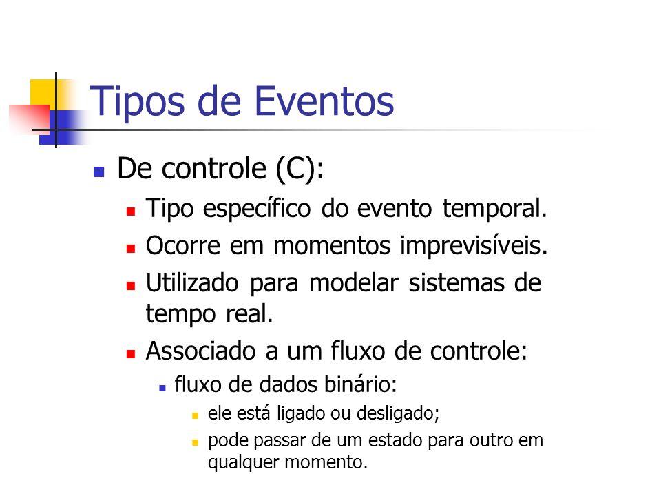 Tipos de Eventos De controle (C): Tipo específico do evento temporal. Ocorre em momentos imprevisíveis. Utilizado para modelar sistemas de tempo real.