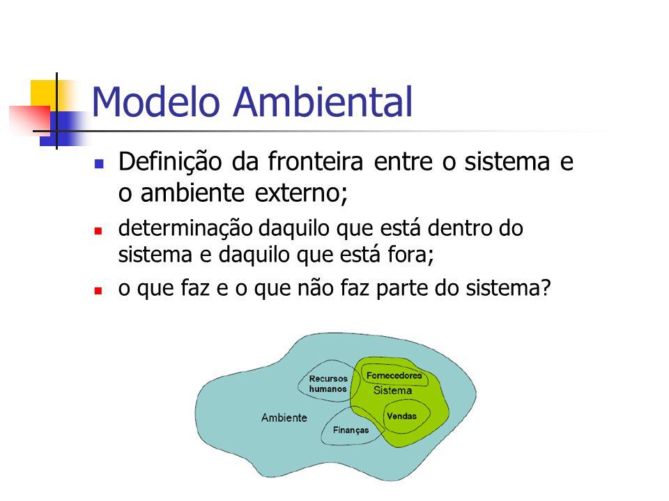 Modelo Ambiental Definição da fronteira entre o sistema e o ambiente externo; determinação daquilo que está dentro do sistema e daquilo que está fora;