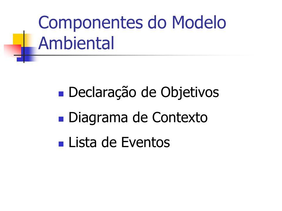 Componentes do Modelo Ambiental Declaração de Objetivos Diagrama de Contexto Lista de Eventos