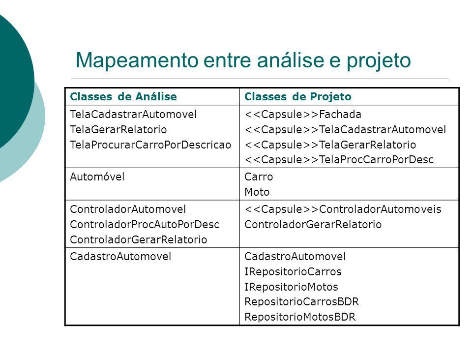 Mapeamento entre análise e projeto Classes de AnáliseClasses de Projeto TelaCadastrarAutomovel TelaGerarRelatorio TelaProcurarCarroPorDescricao >Facha