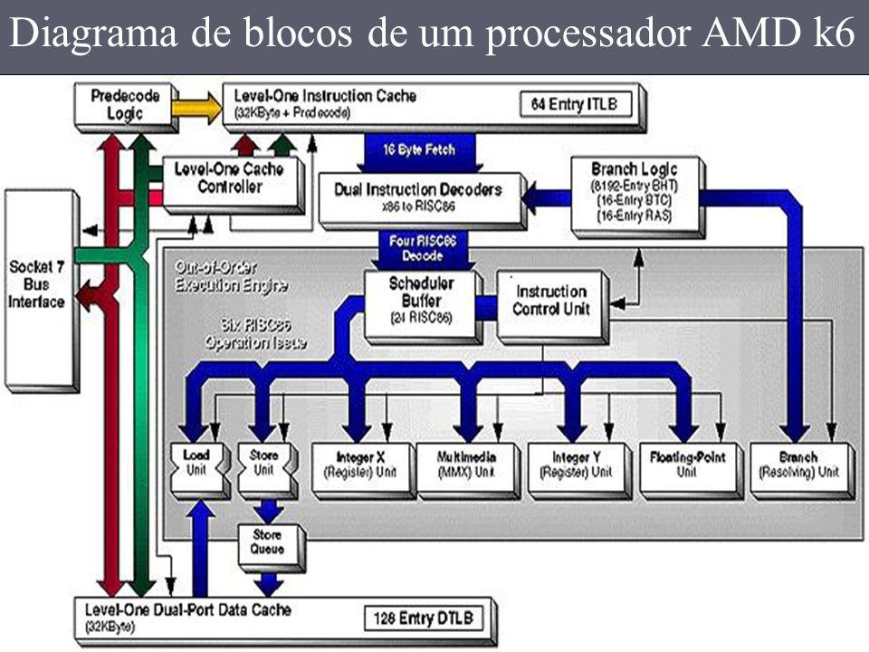 AMD K6 II Para solucionar o problema de co-processamento, a AMD criou um novo co-processador aritmético para o AMD K6 II, ele era composto de apenas uma unidade de execução que fazia todo o trabalho.