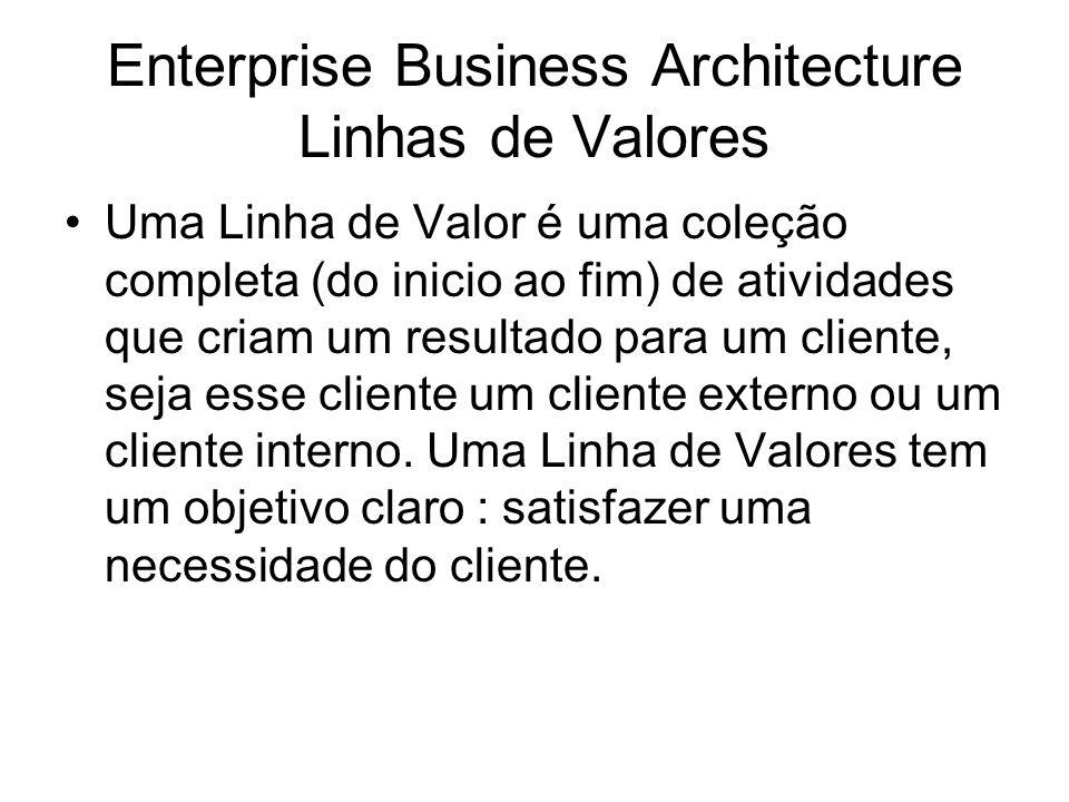 Enterprise Business Architecture Linhas de Valores Uma Linha de Valor é uma coleção completa (do inicio ao fim) de atividades que criam um resultado para um cliente, seja esse cliente um cliente externo ou um cliente interno.