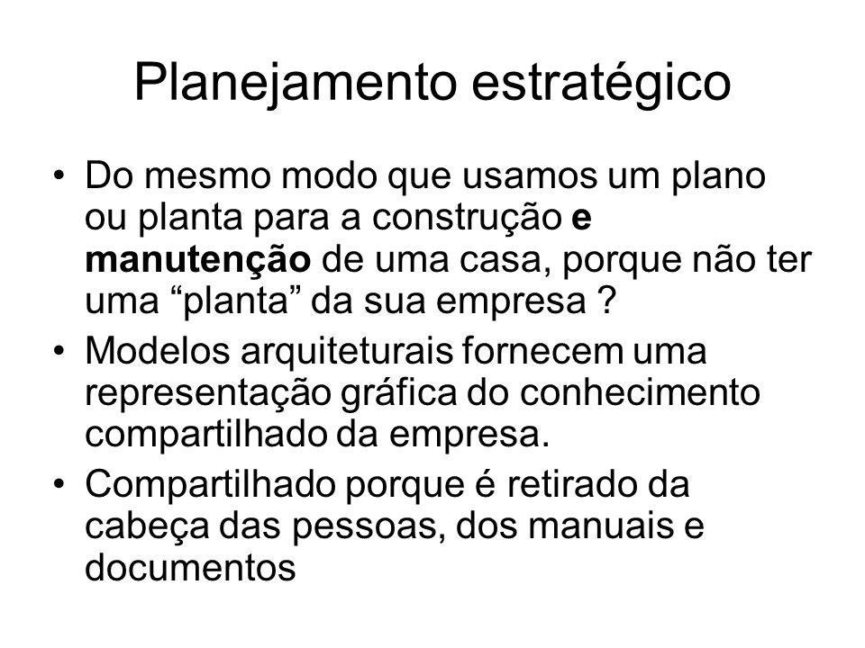 Planejamento estratégico Do mesmo modo que usamos um plano ou planta para a construção e manutenção de uma casa, porque não ter uma planta da sua empresa .