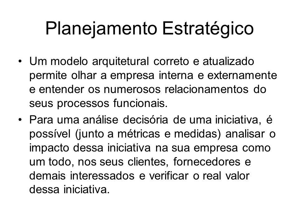 Planejamento Estratégico Um modelo arquitetural correto e atualizado permite olhar a empresa interna e externamente e entender os numerosos relacionamentos do seus processos funcionais.