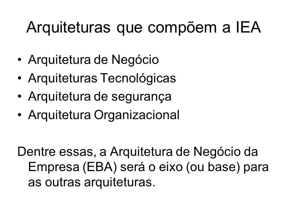Arquiteturas que compõem a IEA Arquitetura de Negócio Arquiteturas Tecnológicas Arquitetura de segurança Arquitetura Organizacional Dentre essas, a Arquitetura de Negócio da Empresa (EBA) será o eixo (ou base) para as outras arquiteturas.