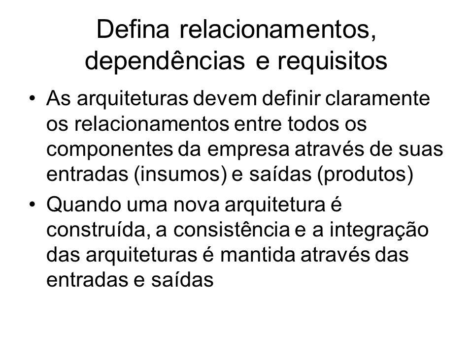 Defina relacionamentos, dependências e requisitos As arquiteturas devem definir claramente os relacionamentos entre todos os componentes da empresa através de suas entradas (insumos) e saídas (produtos) Quando uma nova arquitetura é construída, a consistência e a integração das arquiteturas é mantida através das entradas e saídas