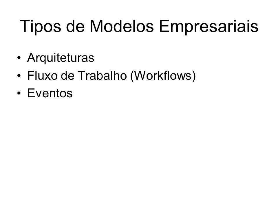 Tipos de Modelos Empresariais Arquiteturas Fluxo de Trabalho (Workflows) Eventos