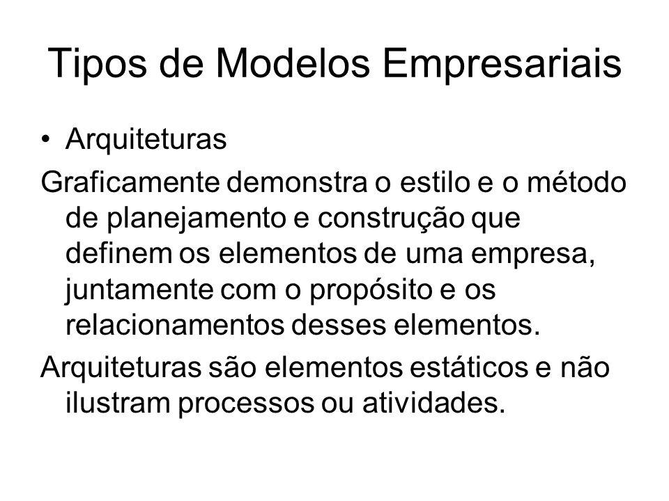 Tipos de Modelos Empresariais Arquiteturas Graficamente demonstra o estilo e o método de planejamento e construção que definem os elementos de uma empresa, juntamente com o propósito e os relacionamentos desses elementos.
