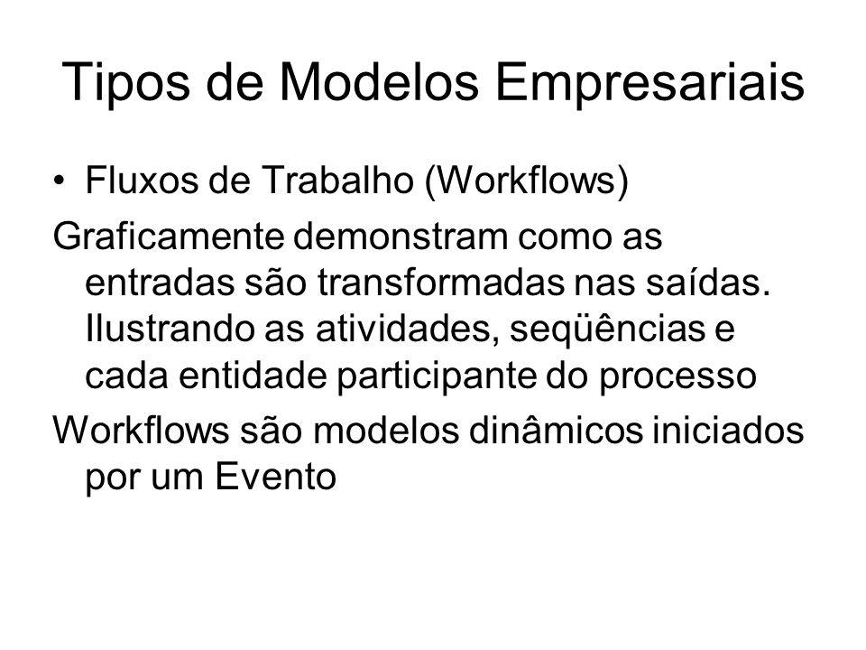 Tipos de Modelos Empresariais Fluxos de Trabalho (Workflows) Graficamente demonstram como as entradas são transformadas nas saídas.