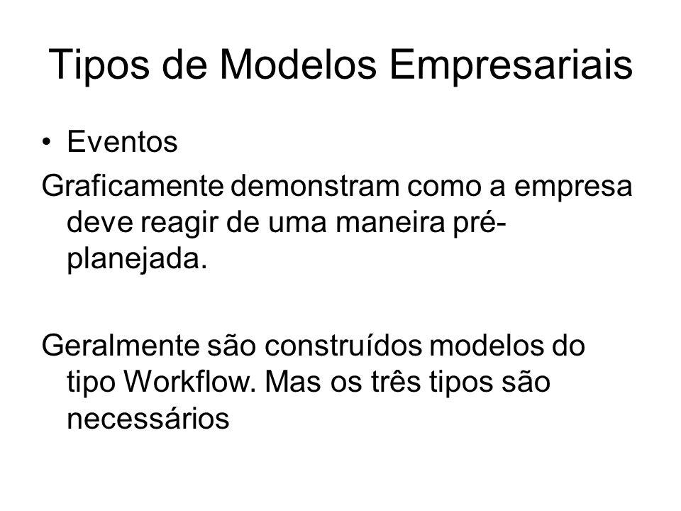 Tipos de Modelos Empresariais Eventos Graficamente demonstram como a empresa deve reagir de uma maneira pré- planejada.