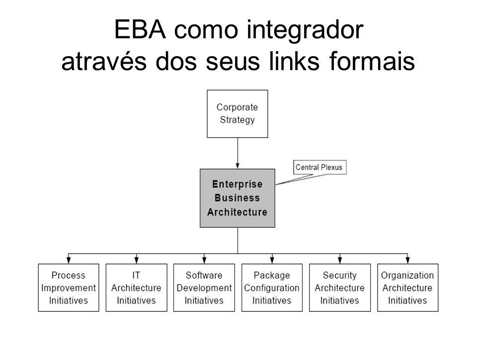 Benefícios das EIA Convergência As arquiteturas (negócio, tecnológica, segurança e organizacional) formam um todo completo e operacional.