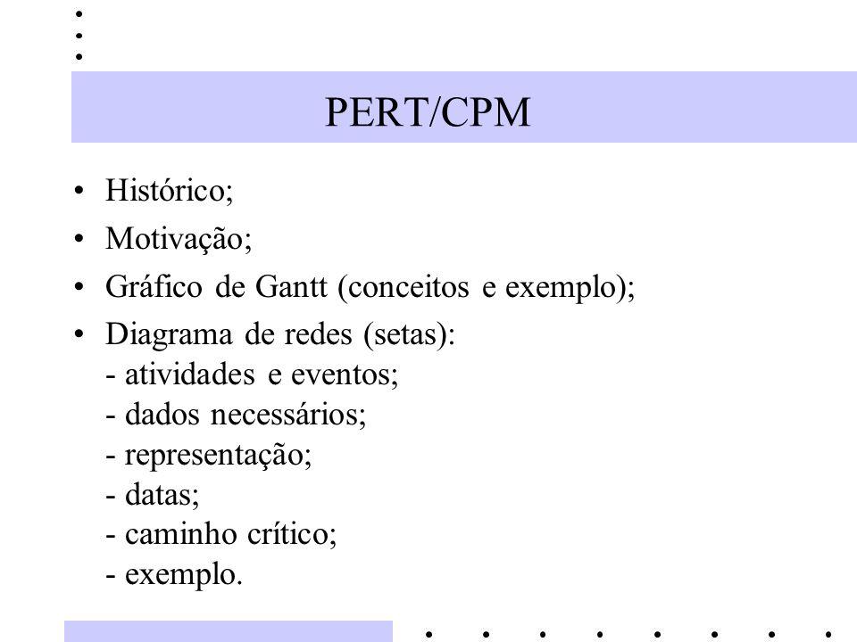 PERT/CPM Histórico; Motivação; Gráfico de Gantt (conceitos e exemplo); Diagrama de redes (setas): - atividades e eventos; - dados necessários; - repre