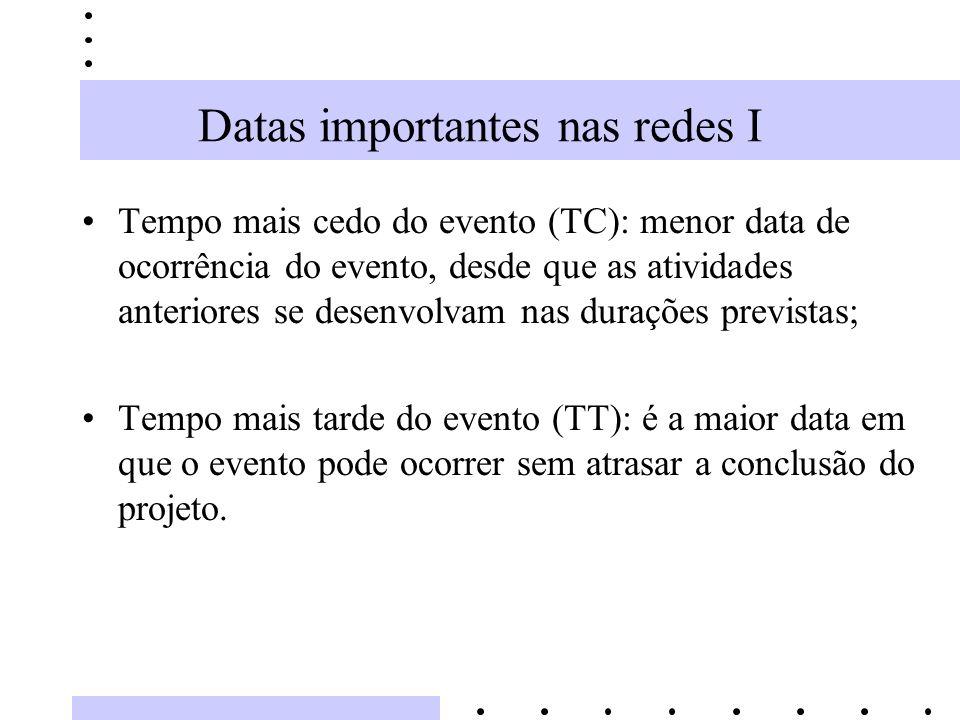 Datas importantes nas redes I Tempo mais cedo do evento (TC): menor data de ocorrência do evento, desde que as atividades anteriores se desenvolvam na