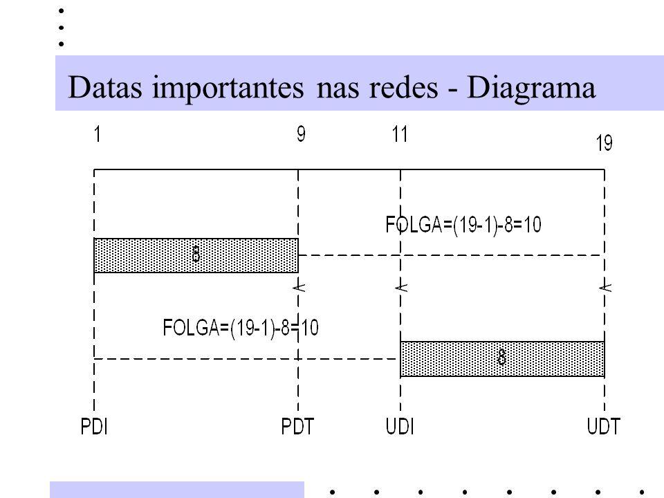 Datas importantes nas redes - Diagrama