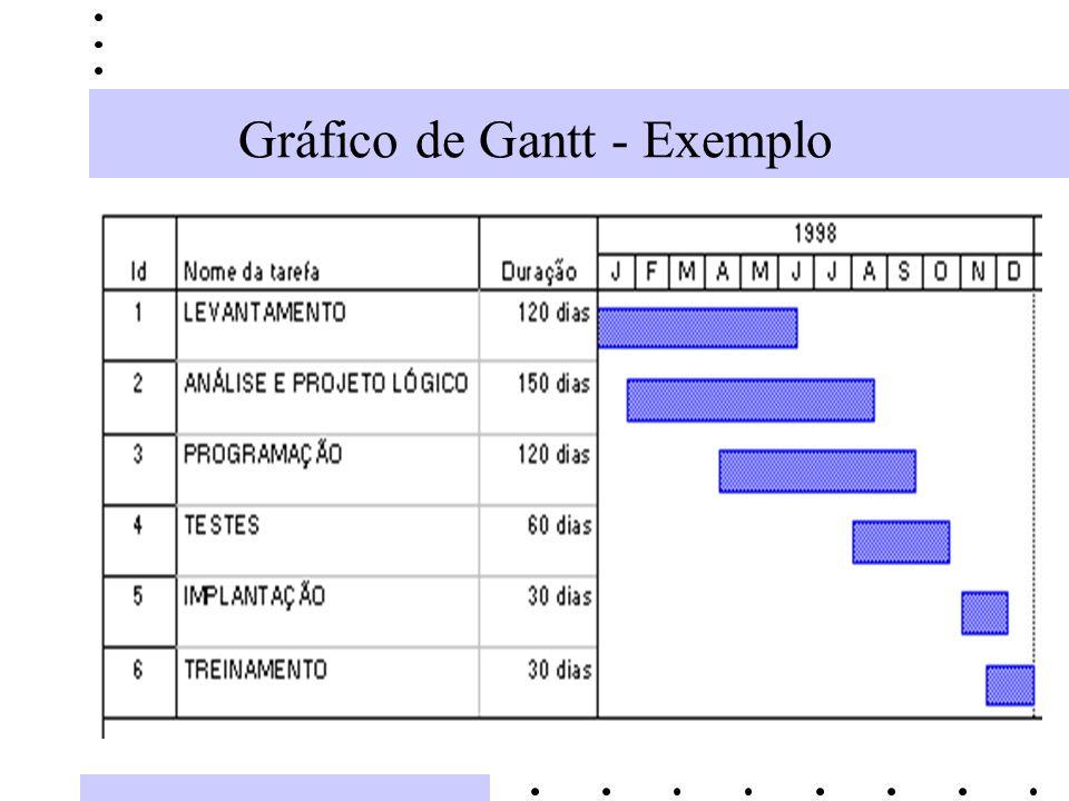 Gráfico de Gantt - Exemplo