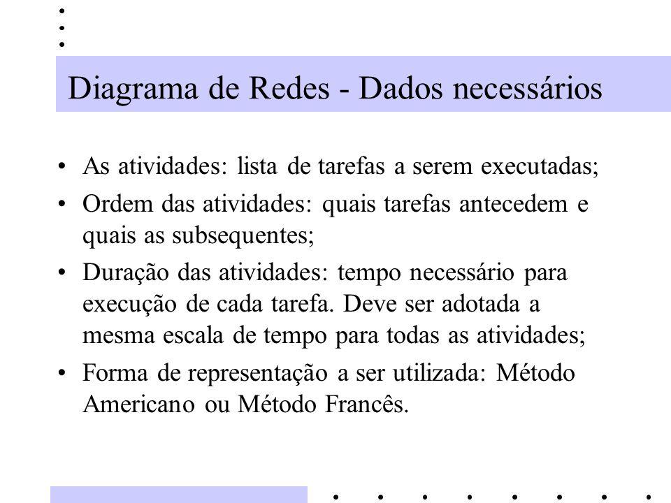 Diagrama de Redes - Dados necessários As atividades: lista de tarefas a serem executadas; Ordem das atividades: quais tarefas antecedem e quais as sub