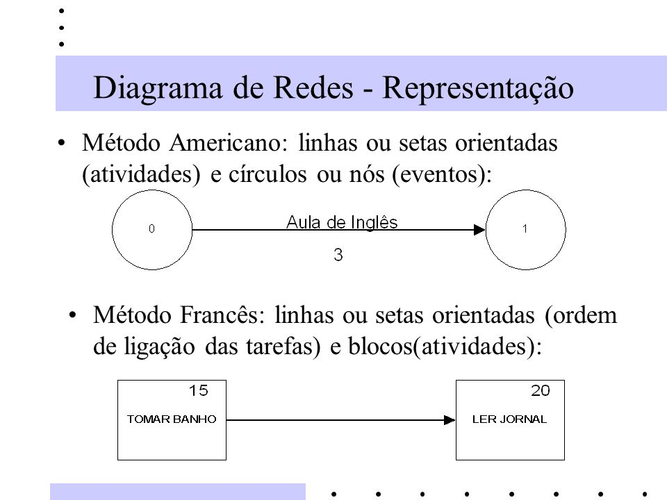Diagrama de Redes - Representação Método Americano: linhas ou setas orientadas (atividades) e círculos ou nós (eventos): Método Francês: linhas ou set