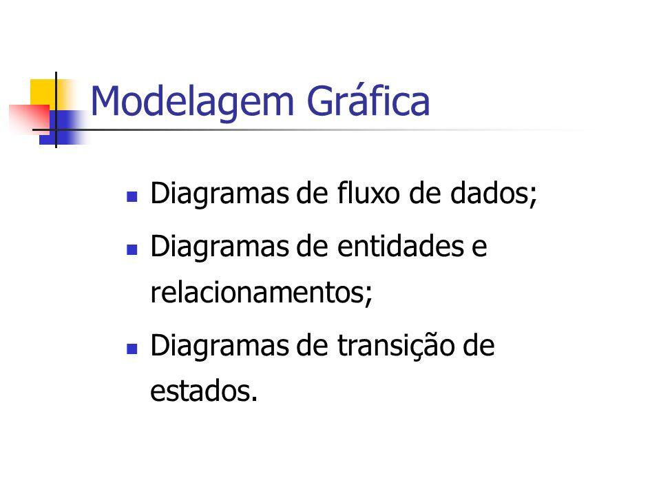 Modelagem Gráfica Diagramas de fluxo de dados; Diagramas de entidades e relacionamentos; Diagramas de transição de estados.