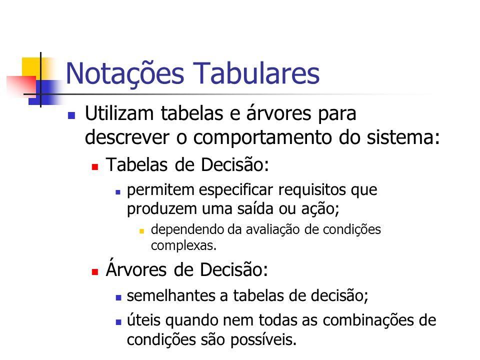 Notações Tabulares Utilizam tabelas e árvores para descrever o comportamento do sistema: Tabelas de Decisão: permitem especificar requisitos que produ