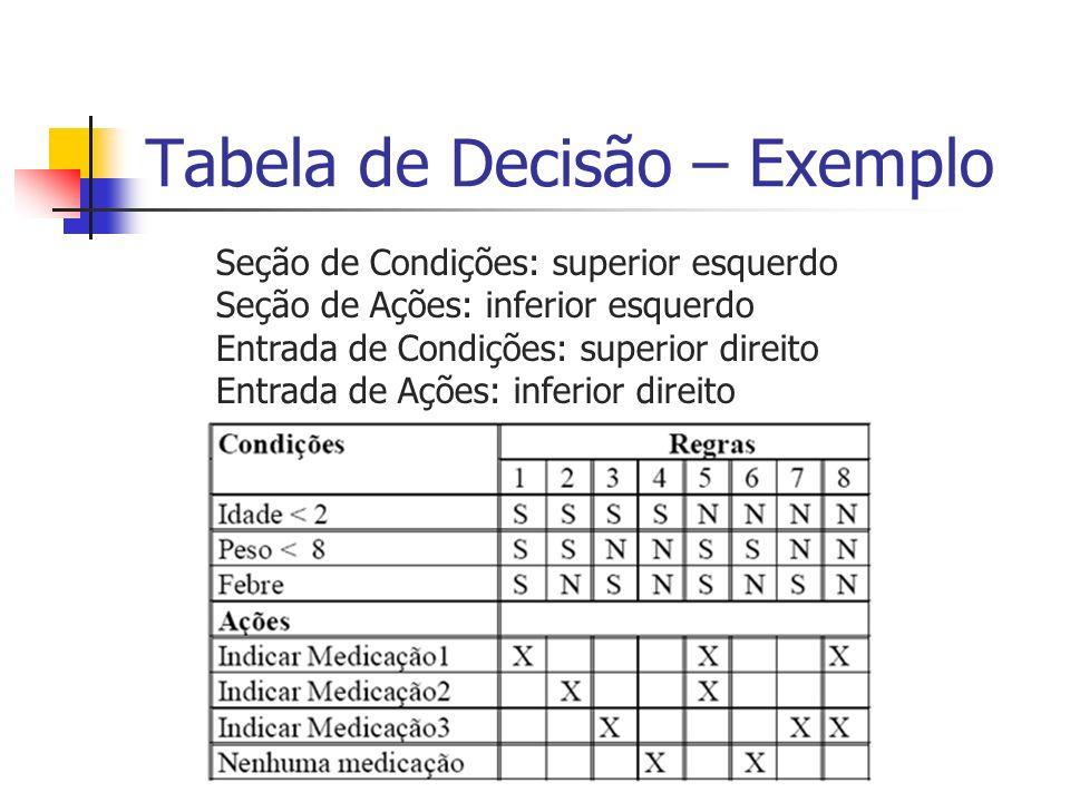 Tabela de Decisão – Exemplo Seção de Condições: superior esquerdo Seção de Ações: inferior esquerdo Entrada de Condições: superior direito Entrada de
