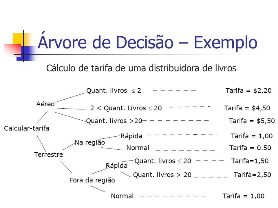 Árvore de Decisão – Exemplo Cálculo de tarifa de uma distribuidora de livros